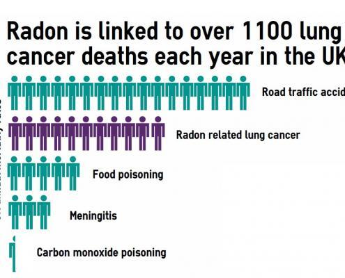 radon related deaths comparison